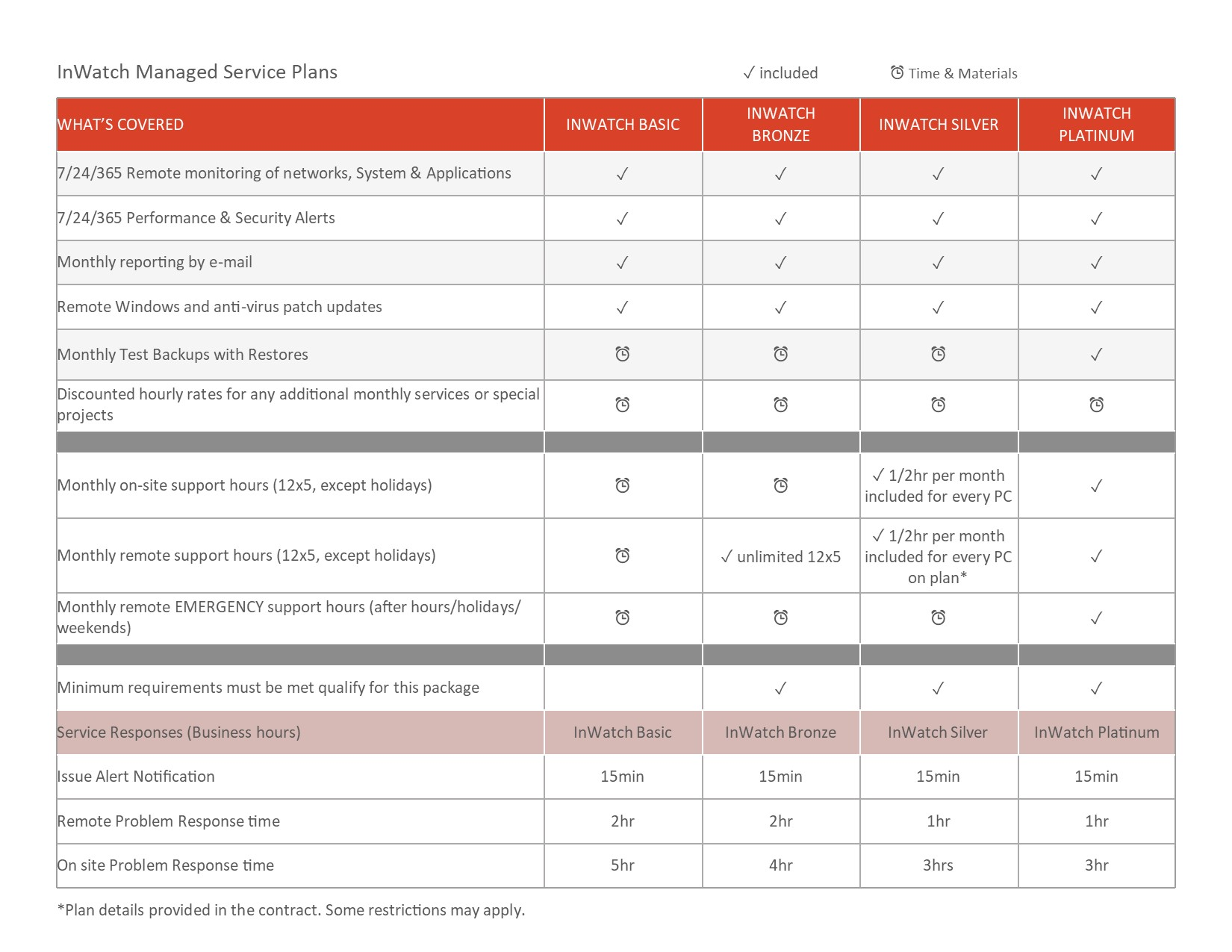 Managed Service Plans